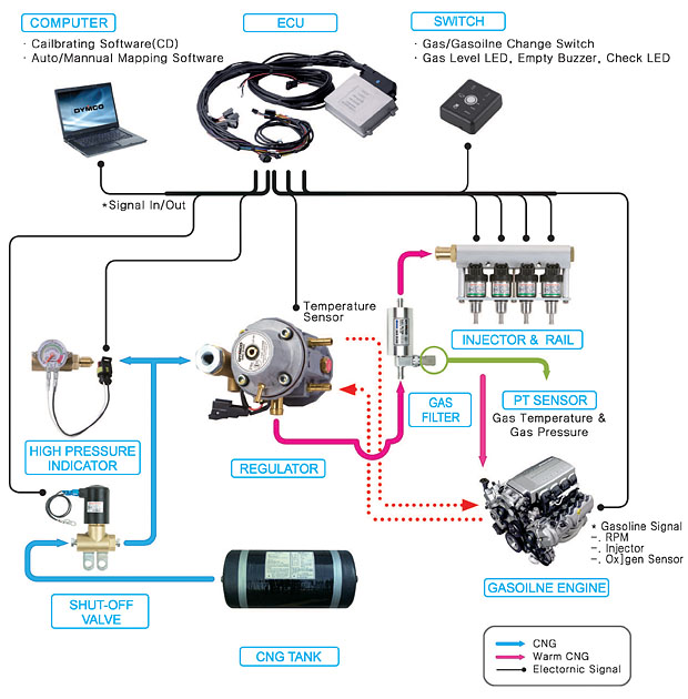 lpg gas system diagram lpg image wiring diagram cng switch circuit diagram cng auto wiring diagram schematic on lpg gas system diagram